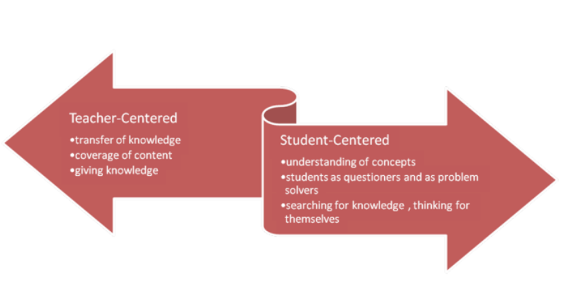 Student Centred Instruction Home